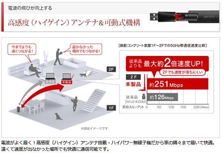 11ac対応無線LAN子機 WI-U2-433DHPを使ってみる。2
