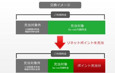 NURO光の月額料金をSo-netポイントで割引する5